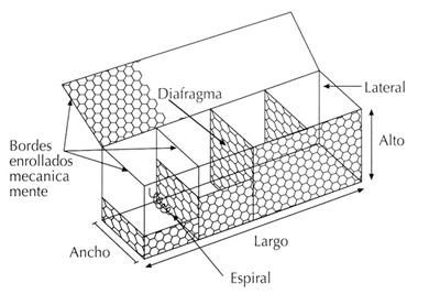 tipos de gaviones tipo caja