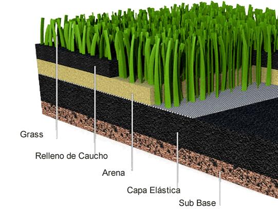 arena y caucho en canchas de fútbol sintéticas